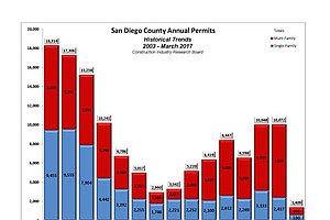 San Diego County Building Permits Down