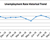 San Diego's Unemployment Rate Drops To 3.8 Percent