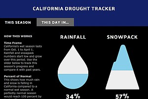 KPBS Drought Tracker Finds Drier Than Normal Conditions