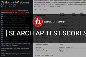 San Diego County AP Test Scores Higher Than State Average