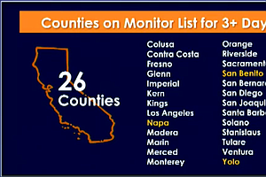 Live Blog: San Diego County Reports 264 New COVID-19 Cases, 7 New Deaths