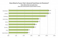 How much of your city's general fund goes towards pensions?  Cities that ha...