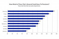 How much of your city's general fund goes towards pensions?