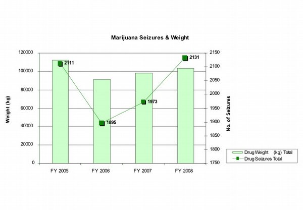 MARIJUANA SEIZURES AND WEIGHT. 
