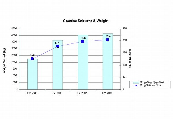 COCAINE SEIZURES AND WEIGHT. 