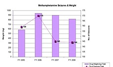 METHAMPHETAMINE SEIZURES AND WEIGHT. 