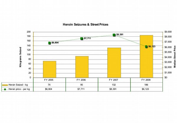 HEROIN SEIZURES AND STREET PRICES. 