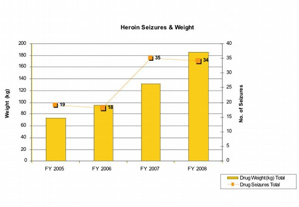 HEROIN SEIZURES AND WEIGHT. 