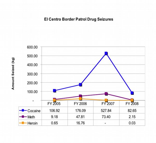 EL CENTRO BORDER PATROL DRUG SEIZURES. 