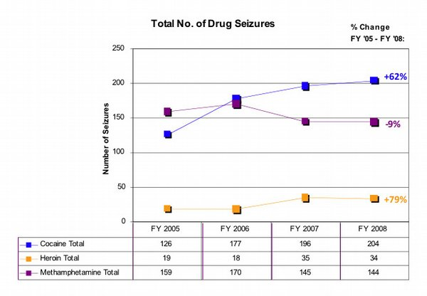 TOTAL NUMBER OF DRUG SEIZURES. 