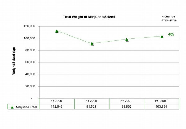 The amount of marijuana seized is so much greater than other drugs, we had to make a separate graph for marijuana so data for other drugs would be visible. 