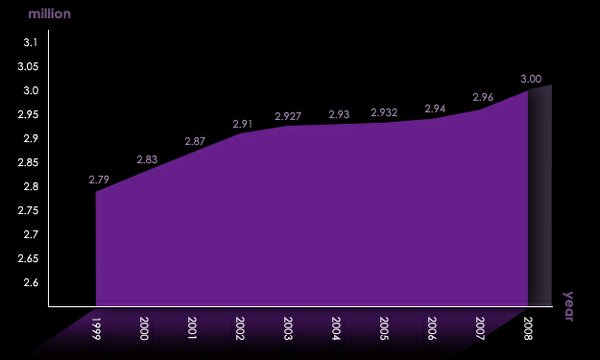 This chart shows San Diego County's population growth between 1999 and 2008.