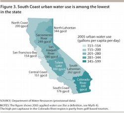 South Coast urban water use is among the lowest in the state, according to the Public Policy Institute of California.