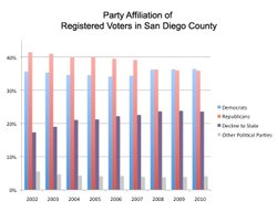 San Diego's political demographics have been changing over the past decade. O...