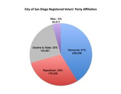 This pie chart shows the breakdown by party affiliation of registered voters ...