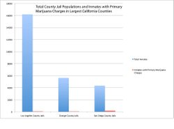 Inmates whose primary charge is a marijuana-related offense make up less than...