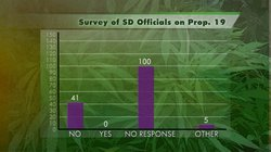 KPBS Surveyed San Diego Officials On Where They Stand On Prop. 19