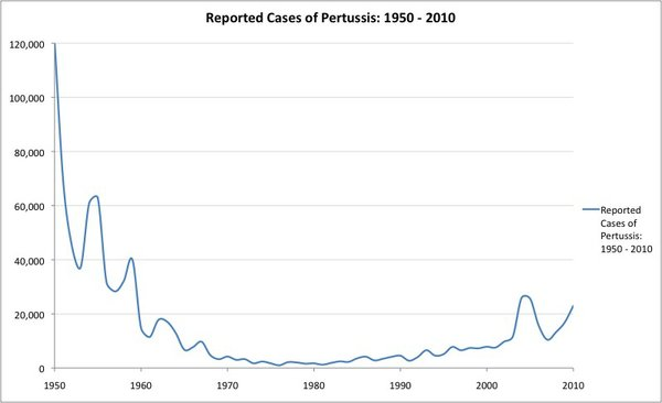Cases of pertussis declined rapidly in the 1940s. The all-time low was in 1976, with only 75 cases reported in the United States. Since the early 1980s, there has been an increase in reported cases of whooping cough.