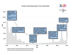 A timeline of the history of whooping cough in the United States.