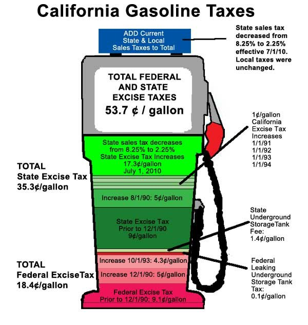 Gas Prices In California >> No Silver Lining For California In Gas Price Surge | KPBS