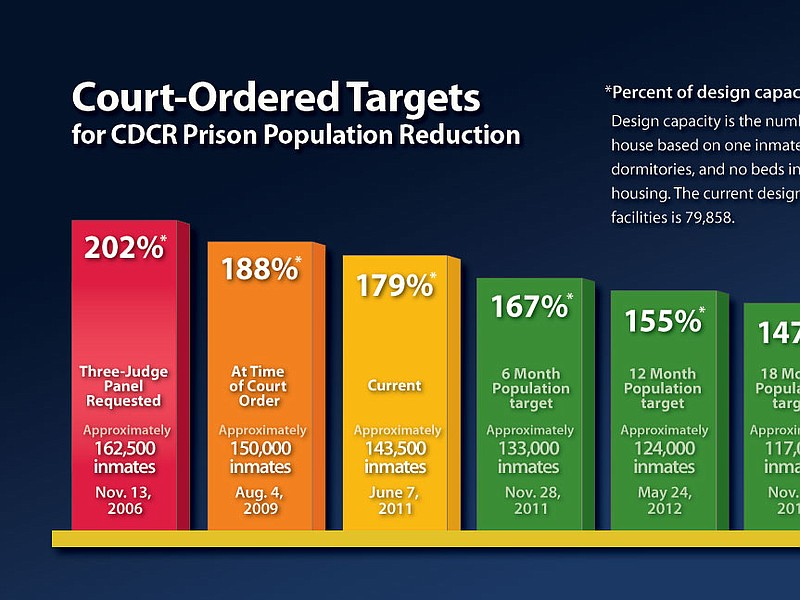 State prison population reduction goals from the California Department of Cor...