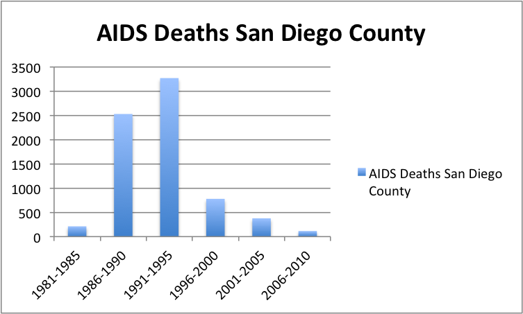 Hiv dating san diego