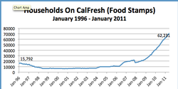 The number of households in San Diego on food stamps, now called Cal Fresh.