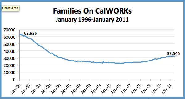 The number of  families in San Diego County with children in the CalWorks program.