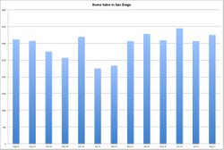 Home sales in San Diego between August 2010 and August 2011.