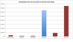 Campaign contributions in the city of San Diego from January-June 2011 for presidential candidates who had entered the race before June 30, 2011.