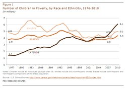 A report from the Pew Hispanic Center finds more Latino children are living in poverty than any other ethnic group, Sept. 28, 2011.
