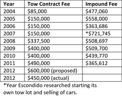 Tow contract and impound fee by year in Escondido.