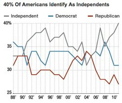 Just How Independent Are Independent Voters?
