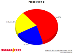 Poll results for Proposition B on Thursday, May 31.