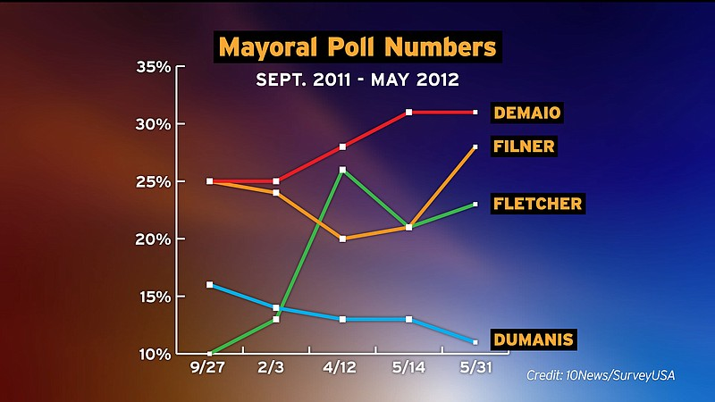 Poll results for the race for San Diego Mayor spanning the last 8 months of t...
