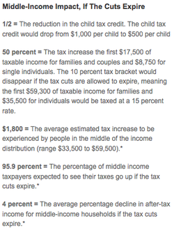 Bush Tax Cuts: The New Middle-Class Norm