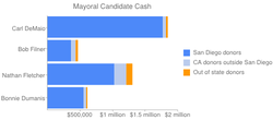 Outside Donors Fuel Prop. Opponents, Fund Mayoral Hopefuls