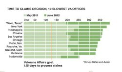 The Department of Veterans Affairs regional offices with the longest wait tim...