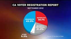 The breakdown of California voters as of September 2012.