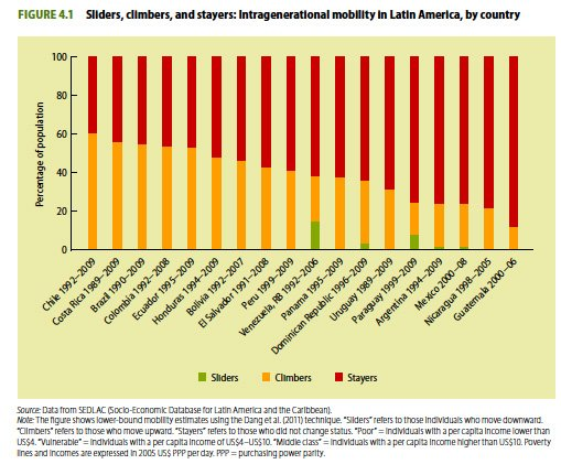 "A chart from the World Bank's report ""Economic Mobility and the Rise of the L..."