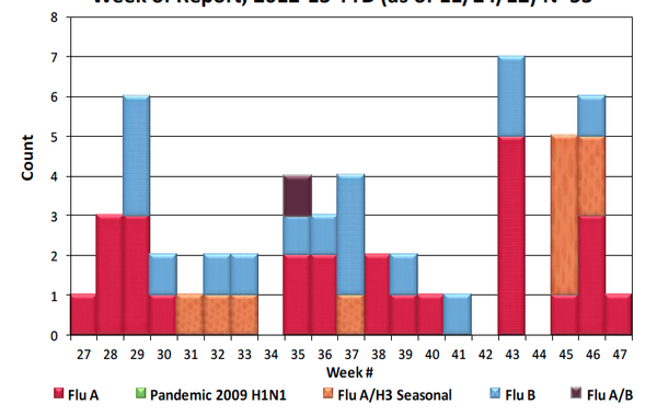 San Diego County Influenza Detections by Type and Week of Report, 2012-13 YTD...
