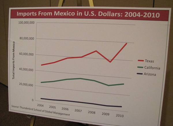 A graph by Thunderbird students shows how Arizona's imports from Mexico has l...