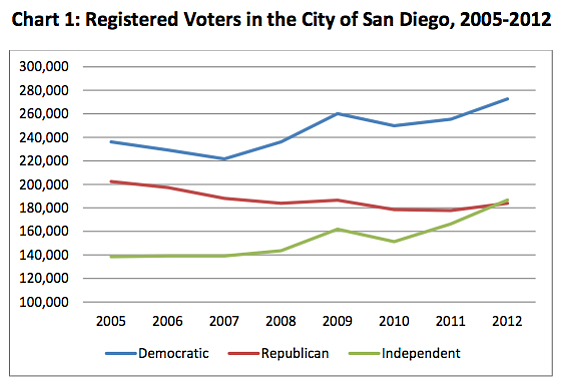 Registered voters in the city of San Diego between 2005 and 2012.