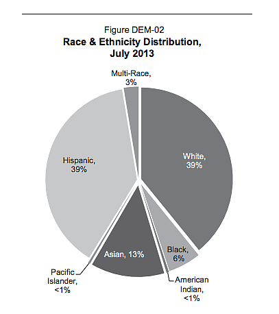 It is projected that in July 2013, the non‑Hispanic White  and the Hispanic p...