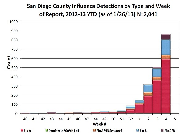 Influenza Watch report for week ending January 26, 2013.