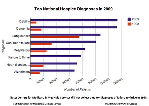 Top diagnoses for people who choose hospice care.