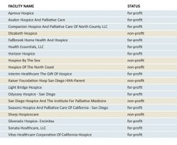 A list of hospices in San Diego County and their profit status, according to state data.