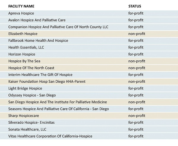 A list of hospices in San Diego County and their profit s...