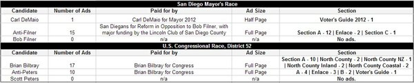 The number of political ads that ran in U-T San Diego bet...