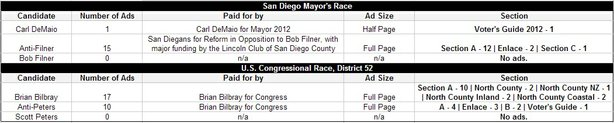 The number of political ads that ran in U-T San Diego between Sept. 3 and Nov. 6, 2012.
